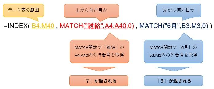INDEXとMATCHによるクロス抽出
