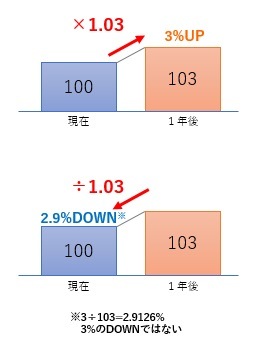割引計算の概念