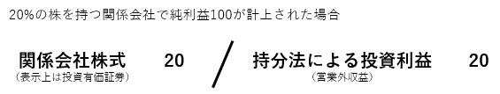 持分法の仕訳イメージ