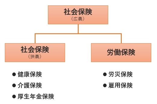 社会保険・労働保険の種類