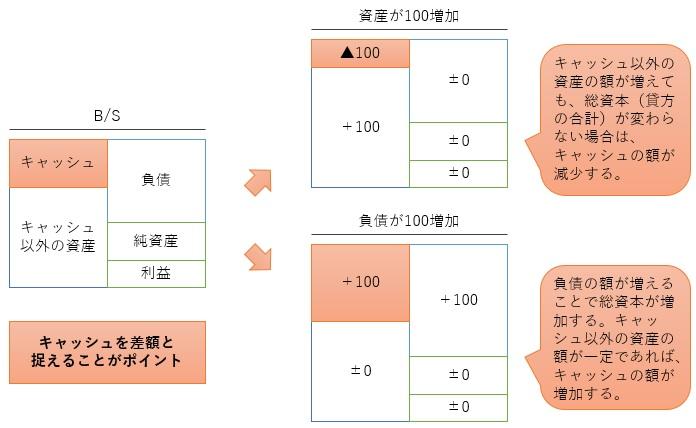 キャッシュフロー計算書の概念図