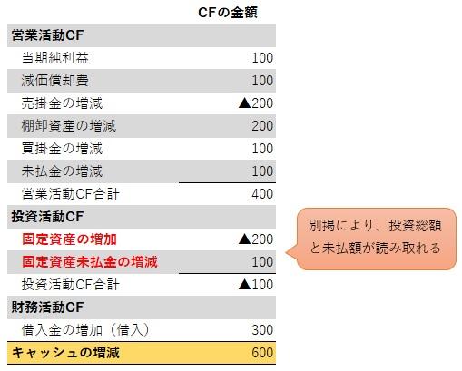 簡単なキャッシュフロー計算書の作り方