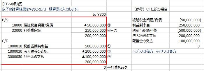 利益剰余金のキャッシュフロー分析