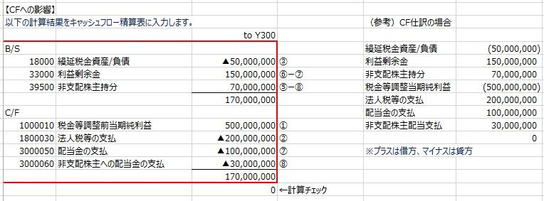 非支配株主持分と利益剰余金のキャッシュフロー振替計算シート