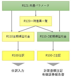繰延税金資産の計算&注記作成シート