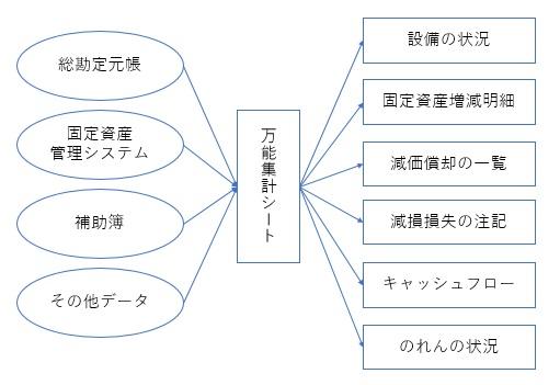 固定資産の万能集計シート